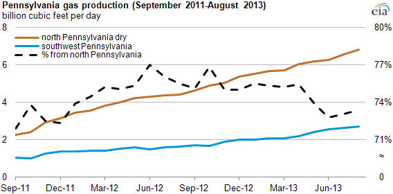 Graph of PA natural gas production, as explained in the article text