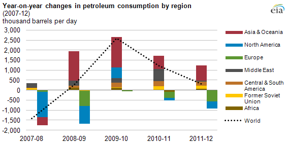 Graph of world oil consumption, as explained in the article text
