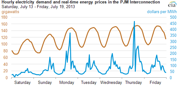 Graph of hourly electricity demand and real-time energy prices, as explained in the article text