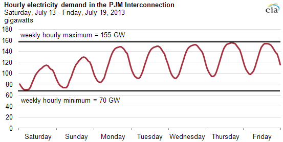 graph of hourly electricity demand, as explained in the article text