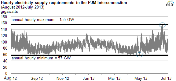 Graph of hourly electricity supply requirements, as explained in the article text