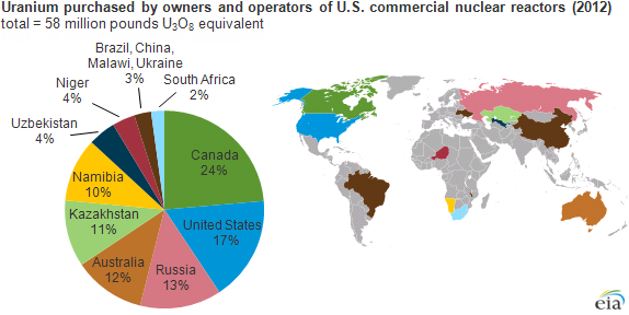 graph of origin country of uranium purchased by U.S. commercial nuclear reactors, as explained in the article text