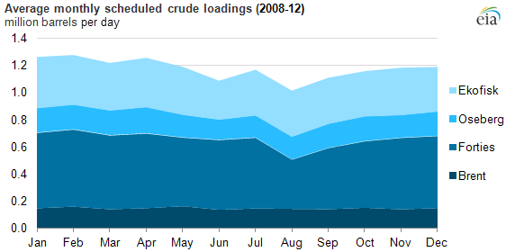 graph of average monthly scheduled crude loadings, as explained in the article text