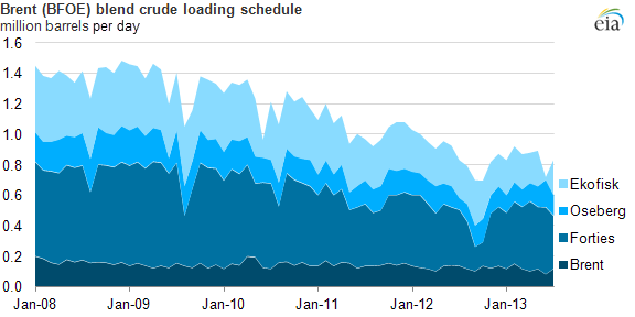 graph of Brent monthly scheduled crude loadings, as explained in the article text