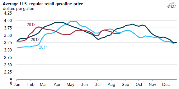 Graph of average U.S. gasoline prices, as explained in the article text