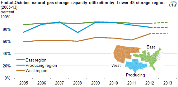 graph of storage capacity utilization, as explained in the article text