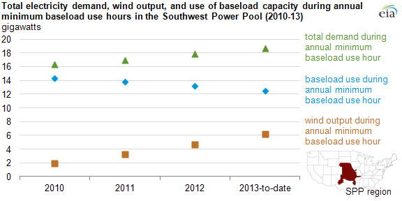 graph of total demand, wind output, and use of baseload capacity, as explained in the article text
