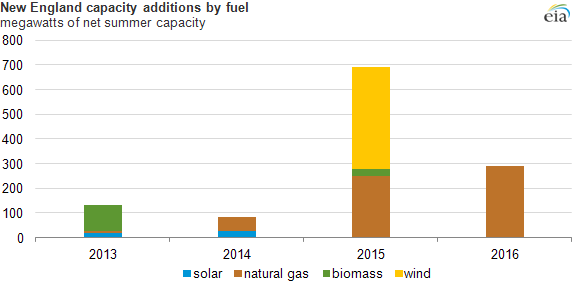 graph of capacity additions by fuel, as explained in the article text