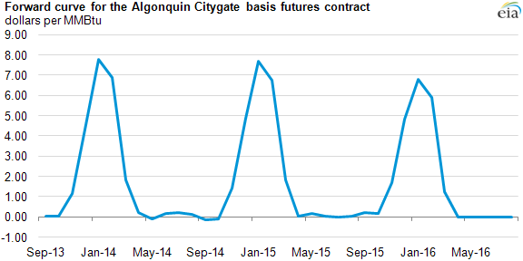 Graph of forward curve for the Algonquin Citygate basis futures contract, as described in the article text