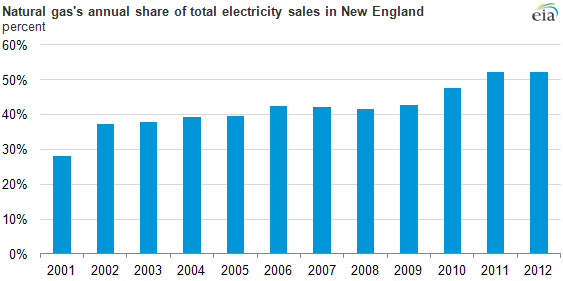 Graph of natural gas annual share of total electricity sales, as explained in the article text