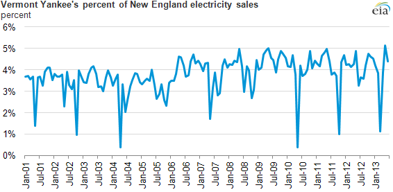 graph of vermont yankee's percentage of electricity sales, as explained in the article text