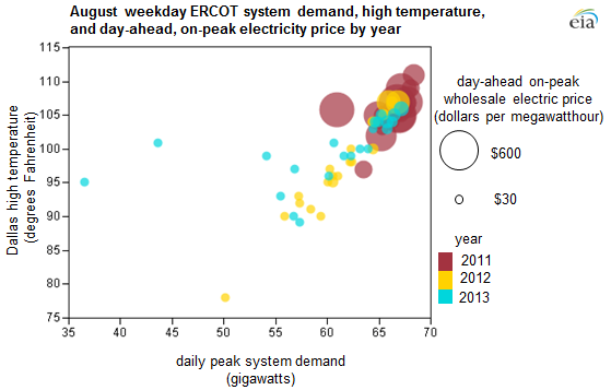 graph of ERCOT weekday demand, high temperature, and day ahead on peak electricity price, as explained in the article text