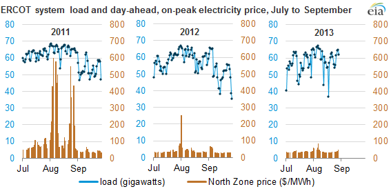 Graph of ercot system load and electricity price, as described in the article text