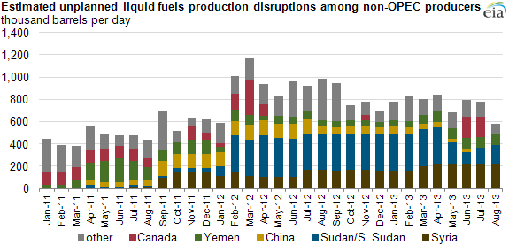Graph of liquid fuel production disruptions, as explained in the article text