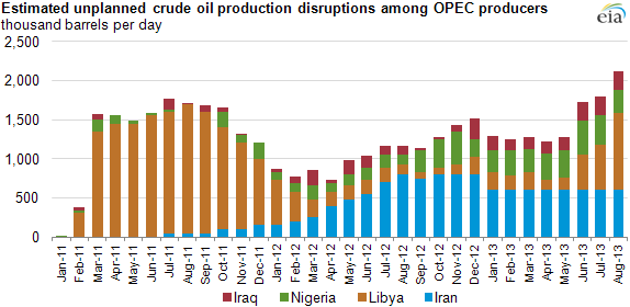 Graph of oil production disruptions, as explained in the article text