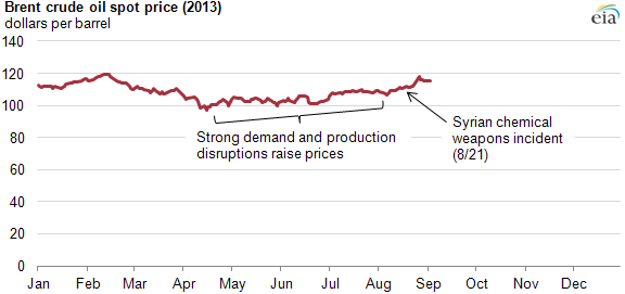 Global crude oil supply disruptions and strong demand