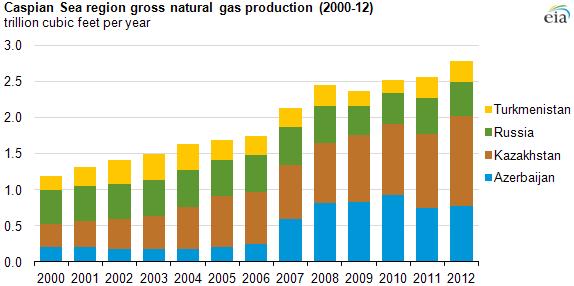graph of Caspian basin gross natural gas production, as explained in the article text