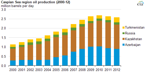 graph of caspian basin's oil production, as explained in the article text