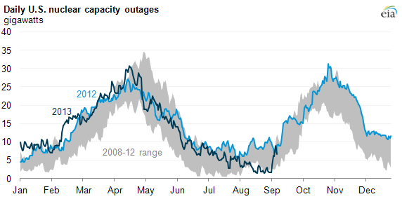 graph of daily U.S. nuclear capacity outages, as explained in the article text
