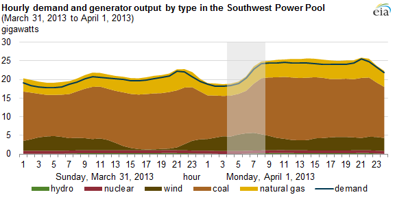 graph of hourly demand and generator output by type, as explained in the article text