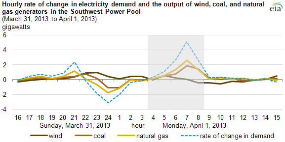 graph of hourly rate of change in electricity demand, as explained in the article text