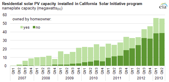 Most New Residential Solar Pv Projects In California