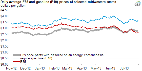 graph of e85 and gasoline prices, as explained in the article text