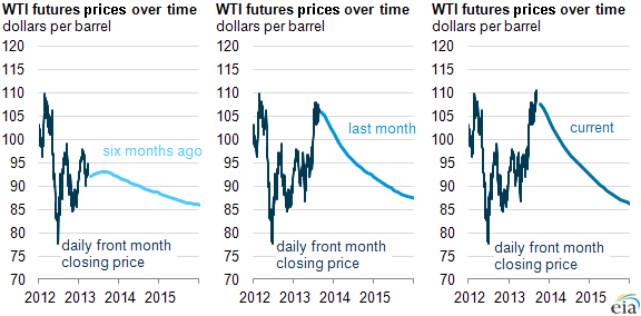 Graph of WTI futures curve, as explained in the article text