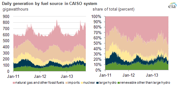 Daily generation by fuel source CAISO system