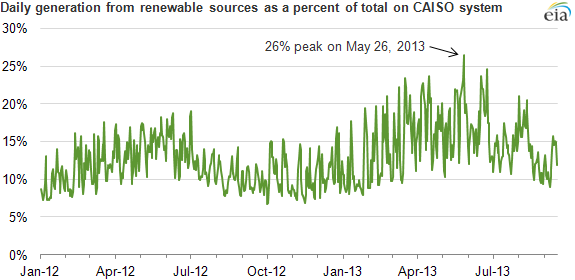 graph of daily generation from renewable sources as a percent of total on CAISO system, as explained in the article text
