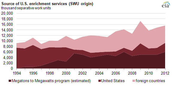 Graph of source of U.S. enrichment services, as explained in the article text