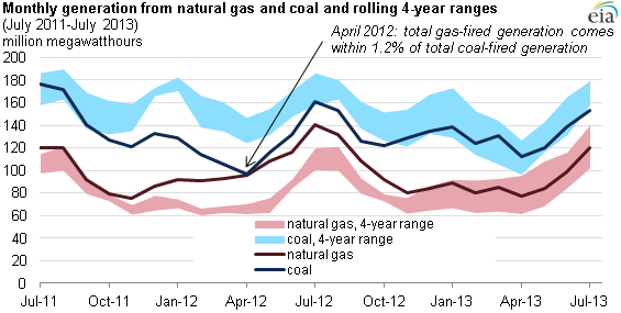 graph of coal generation shares, as explained in the article text