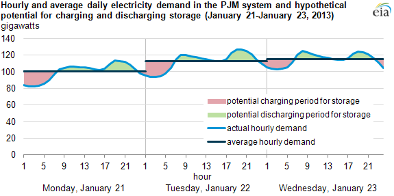 graph of hourly and average daily demand in PJM Interconnection, as explained in the article text