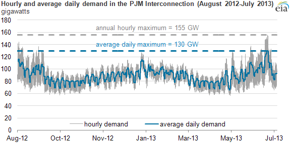 Graph of hourly and daily average demand, as described in the article text