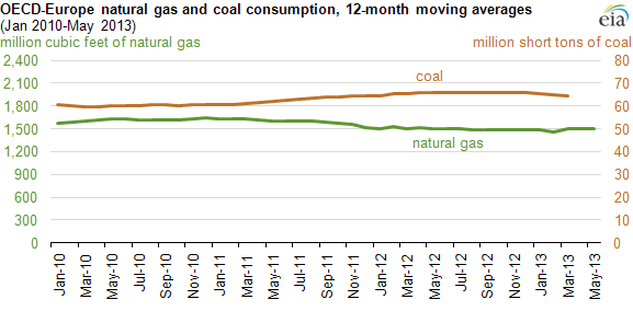 graph of EU OECD consumption of natural gas vs coal, as explained in the article text