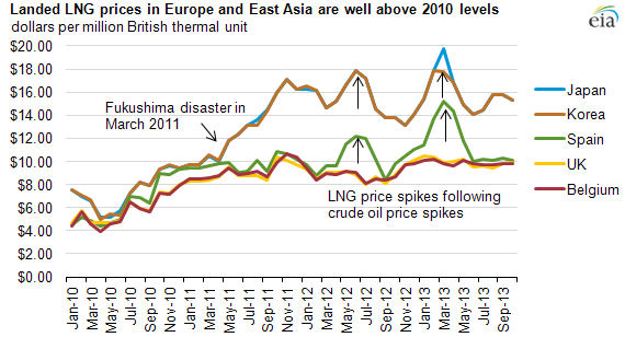 graph of lander LNG prices in Europe and Asia, as explained in the article text