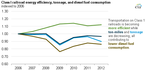 graph of class 1 railroad energy efficiency, as explained in the article text