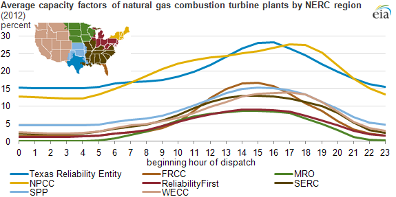 graph of average capacity factors of natural gas combustion turbine plants by NERC region, as explained in the article text