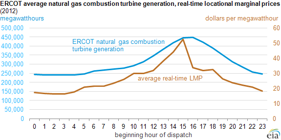 graph of ercot average natural gas combustion turbine generation, as explained in the article text