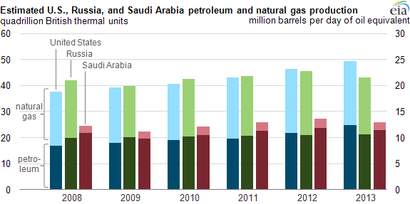 Graph of U.S., Russian, and Saudi Arabian petroleum and natural gas production, as explained in the article text