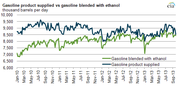 graph of gasoline product supplied vs gasoline blended with ethanol, as explained in the article text