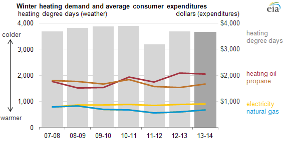 graph of winter heating demand and average consumer expenditures by household, as explained in the article text