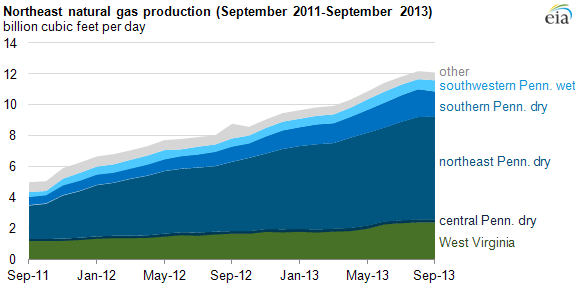 graph of northeast natural gas production, as explained in the article text