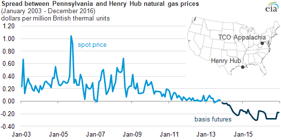 graph of spread between henry hub and PA natural gas price, as explained in the article text