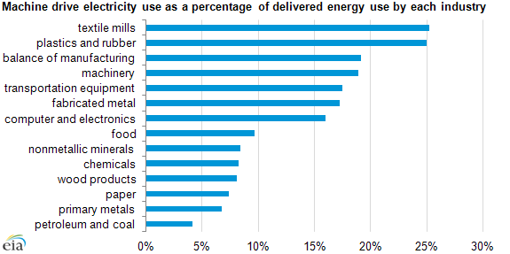 Graph of machine drive electricity use as a percentage of total energy use, as explained in the article text