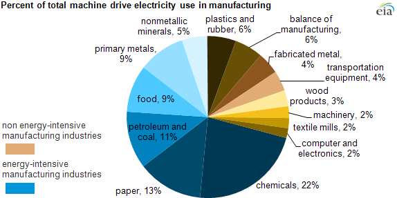 Graph of machine drive electricity use by industry, as explained in the article text