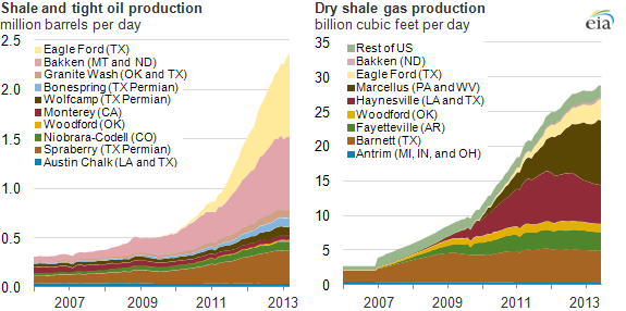 Graph of shale gas and shale and tight oil production, as explained in the article text