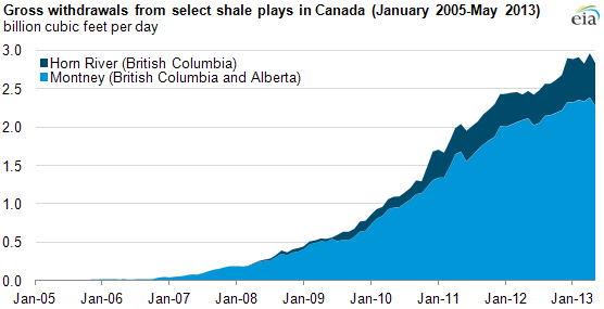 Graph of raw natural gas production from Canada shale plays, as explained in the article text