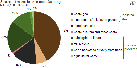 Graph of sources of waste fuels in manufacturing, as explained in the article text