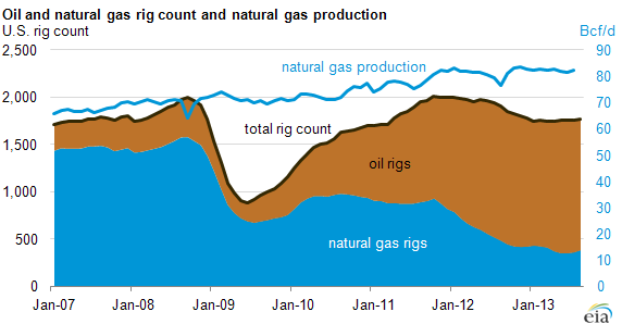 graph of rig count and natural gas production, as explained in the article text